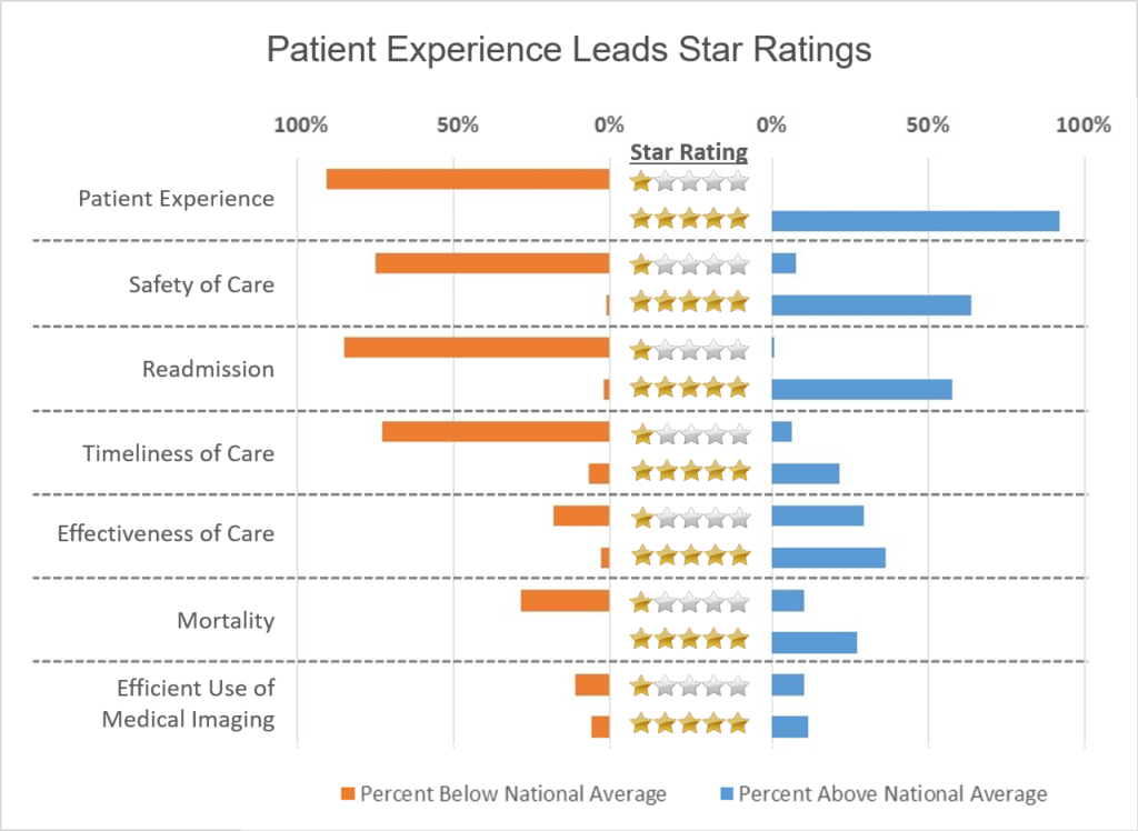 Patient Experience Leads Star Ratings