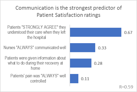 The three strongest predictors of Patient Satisfaction are related to patients being well informed